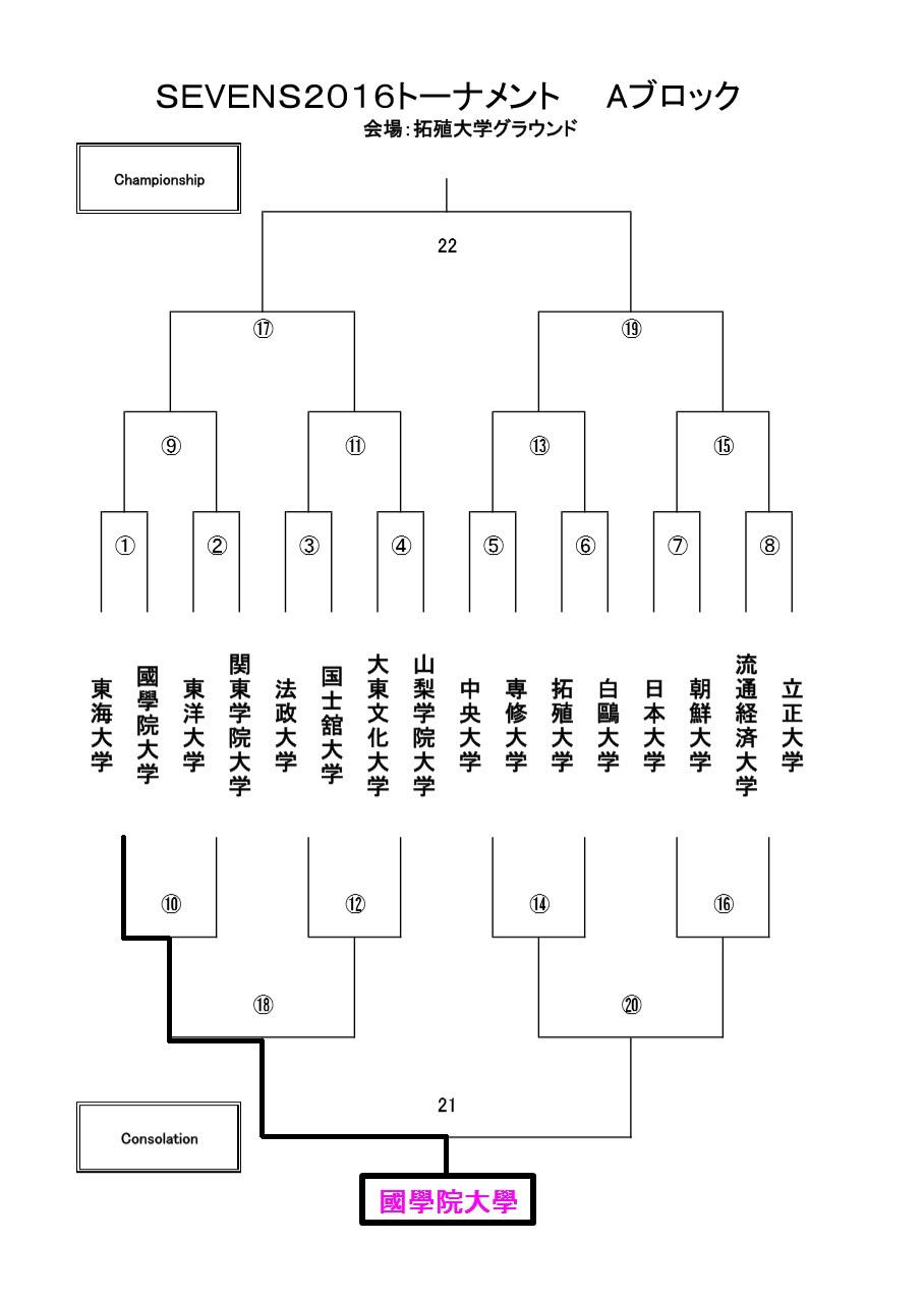 関東大学リーグ戦セブンズ トーナメント表